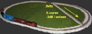 X-curve train
